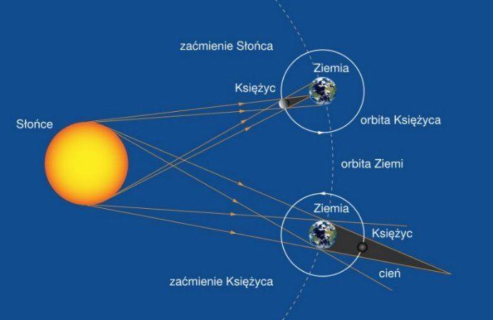 Wzajemne ustawienie Słońca, Ziemi i Księżyca podczas zaćmień
