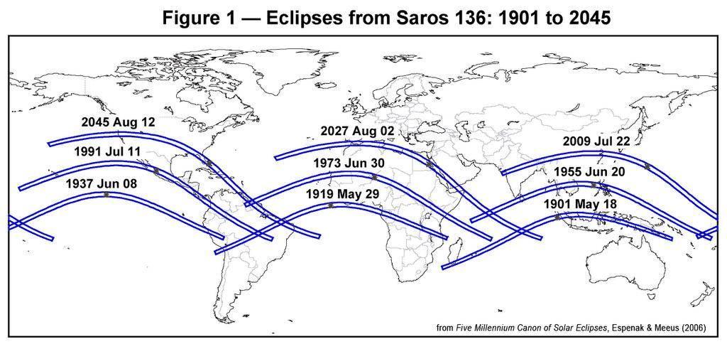 Dziewięć kolejnych całkowitych zaćmień Słońca w latach 1901-2045, należących do tego samego Saros 136. Widoczne podobieństwo kształtu ścieżek księżycowego cienia, a także geograficzne przesunięcie zachodnie i północne następujących po sobie zjawisk (źródło: Fred Espenak)