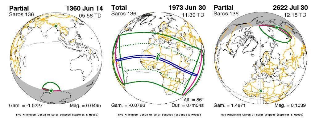 Pierwsze 1. (cześciowe) 14.06.1360, 35. środkowe (całkowite) 30.06.1973, oraz 71. ostatnie (częściowe) 30.07.2622, zaćmiernia Słońca w ramach Saros 136. Widoczna wędrówka ścieżek księżycowego cienia z rejonów bieguna południowego w stronę bieguna północnego (źródło: Fred Espenak)