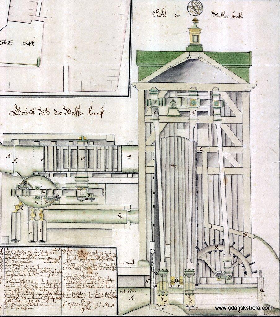 Rzut i przekrój gdańskiego Kunsztu Wodnego (M.Wittwerck, 1717). . A koryto, B koło wodne. C korbowód, E wahacz, F tłoczyska, G cylindry, H zbiornik. J odpływ, L przelew, M wylot przelewu, N stawidło górne, P stawidło dolne. R zawory w dnach cylindrów, S zawory tłoków.