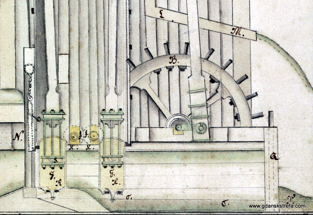 Cylindry i tłoki gdańskiego Kunsztu Wodnego (M. Wittwerck. 1717). Gdy któryś z tłoków idzie w dół, otwiera się jego zawór (S), a zamyka zawór w dnie cylindra (R). Tłok przesuwa się na dnie cylindra R Tłok przesuwa się na dno cylindra Przy ruchu w górę - odwrotnie, zamyka się zawór S a otwiera R i tłok zasysa wodę do cylindra pod sobą, podnosząc ją równocześnie do zbiornika nad sobą.
